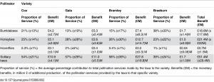 Services de pollinisation estimés et avantages économiques pour chaque variété de pommes par les quatre types de pollinisateurs sur base des taux et l'efficacité après 3 visites