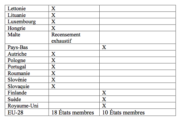 Méthodes de recensement
